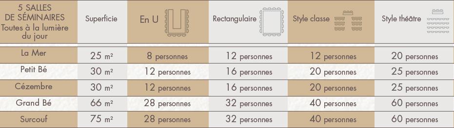 Configuration et capacité des salles de réunions du Grand Hôtel